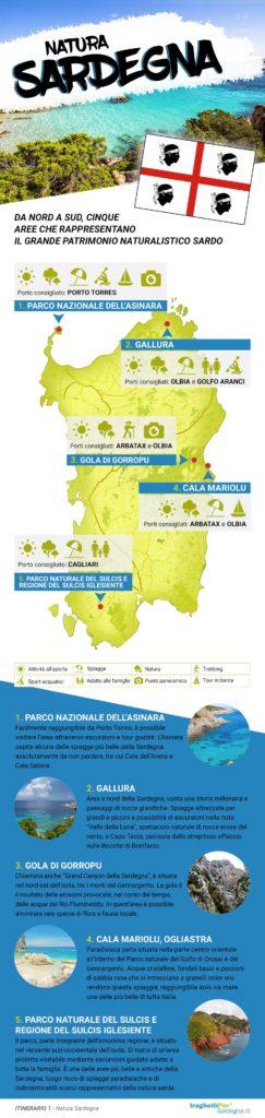 infografica Sardegna - Scoprire la Sardegna - Sant'Antioco e il Sulcis